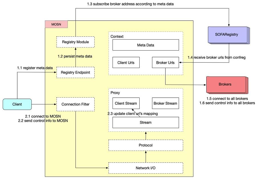 交互流程.png