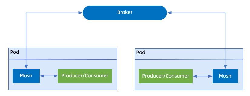 平滑升级与broker.png