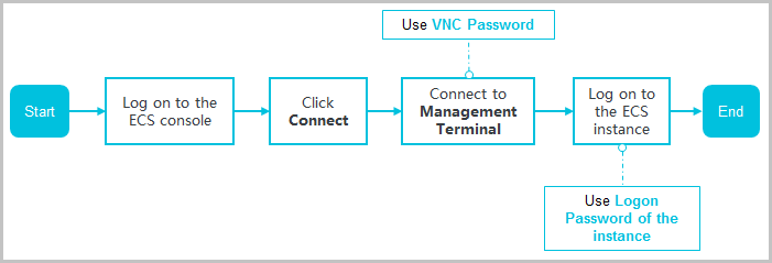ECS_Flowchart to illustrate how to connect to instances using Management Terminal