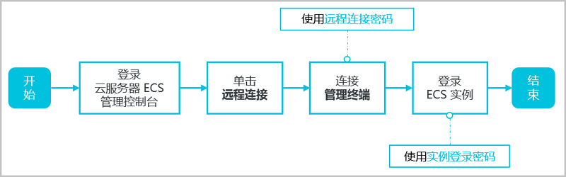 ECS _ 流程图 _ 使用管理终端连接 ECS 实例流程图