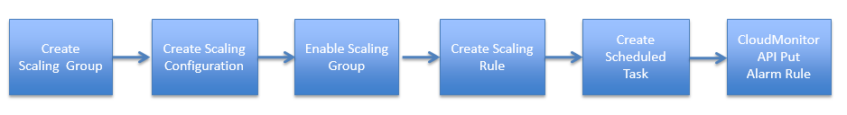 Processing introduction