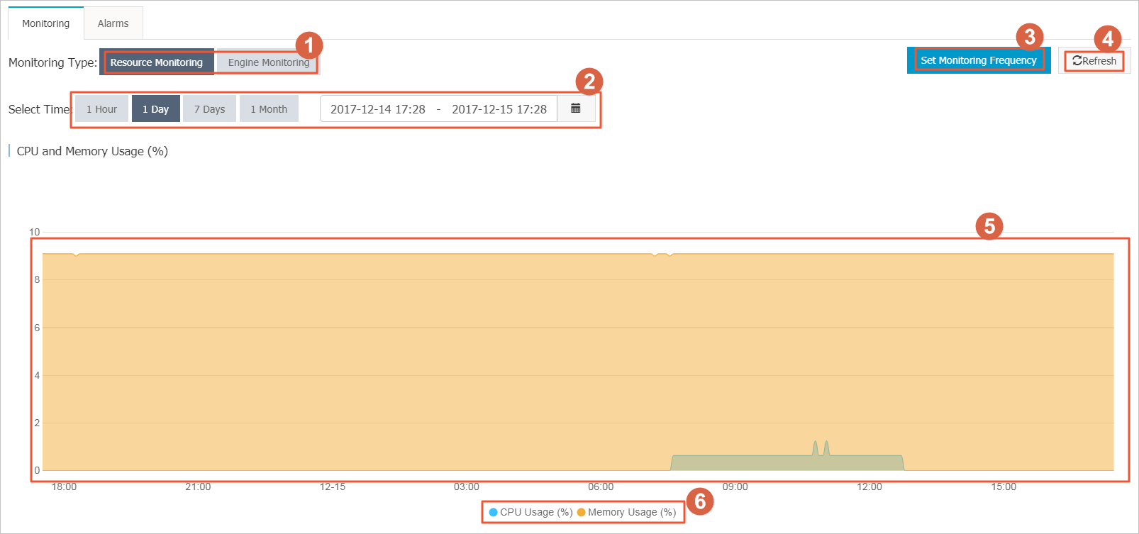 Operations on the monitoring page