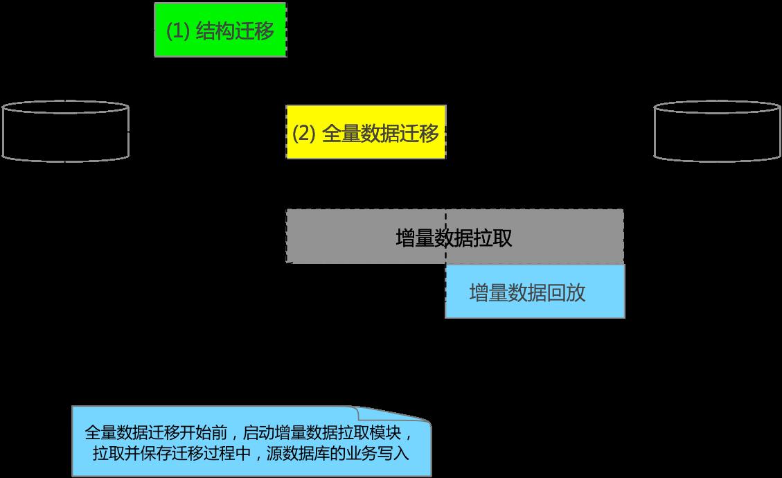 阿里云数据传输DTS产品架构