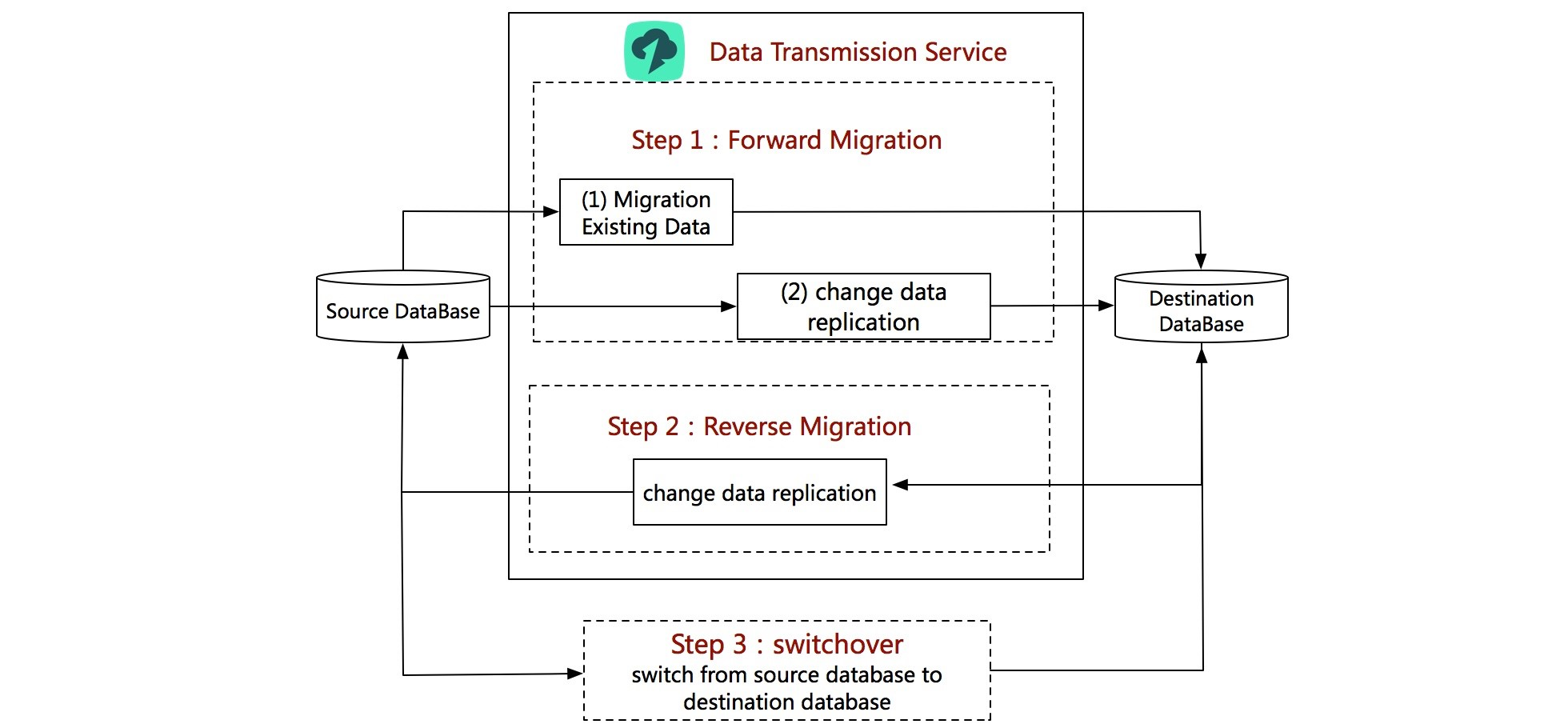 Migration without downtime
