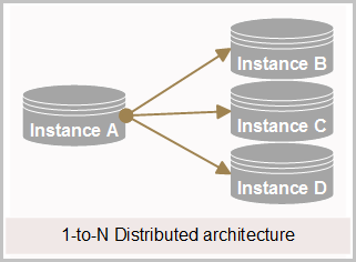 1-to-N Distributed architecture