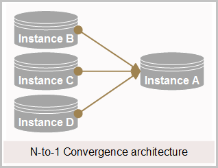 N-to-1 Convergence architecture