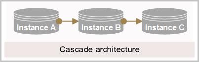 Cascade architecture
