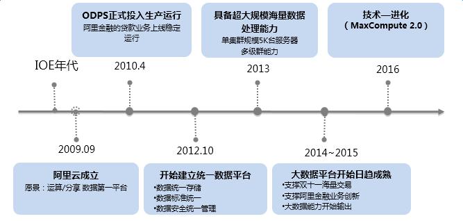 大数据平台发展历程