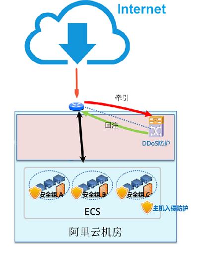 DDoS基础防护架构