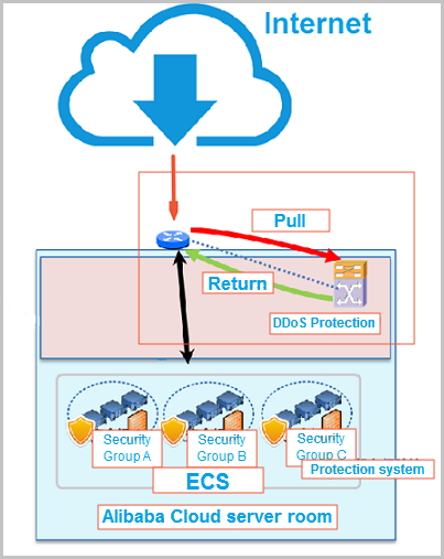 Anti-DDoS Basic architecture