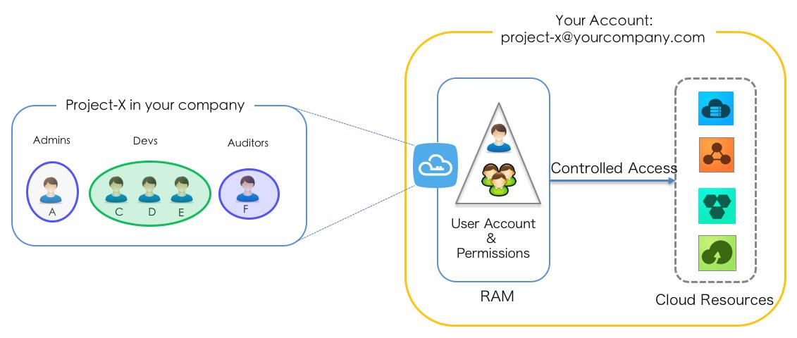RAM-User Accounts and Authorization Management