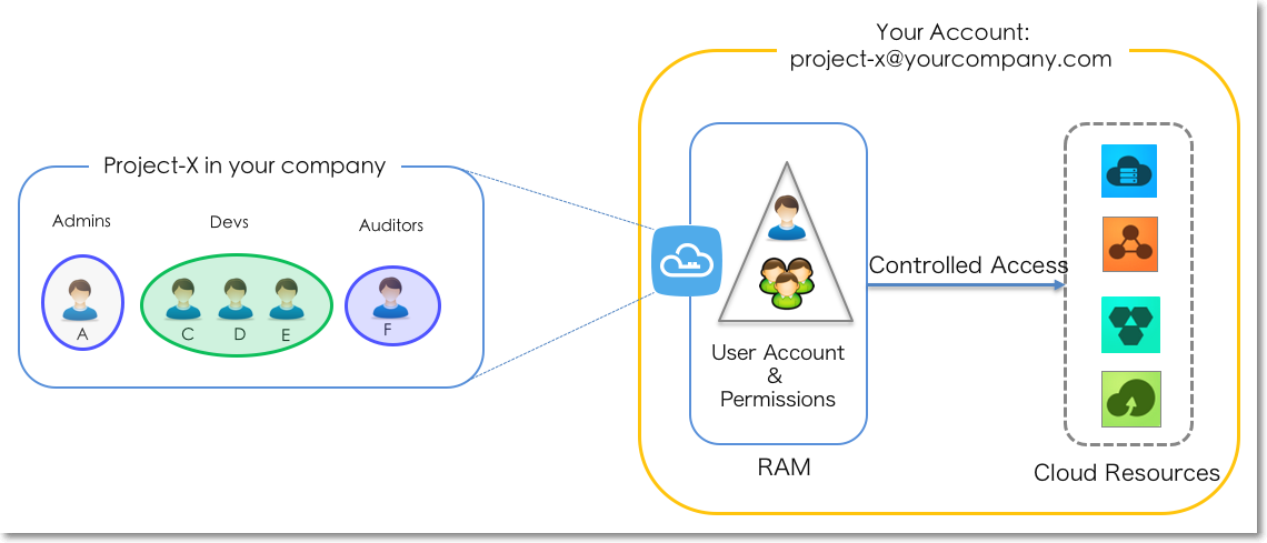 RAM-User Accounts and Authorization Management