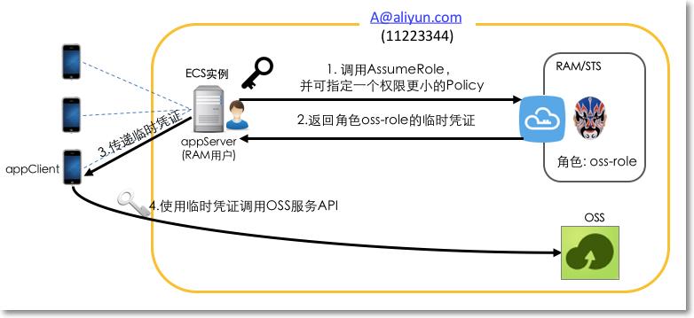 RAM角色身份访问