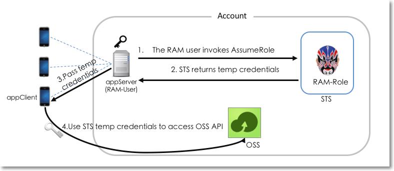 RAM-Role Identity Access