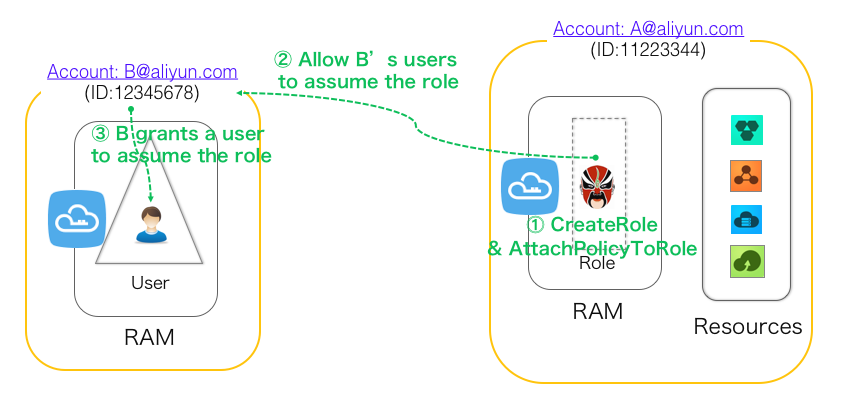 Cross-account Authorization Using RAM-Roles