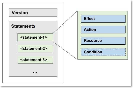 ポリシー構文の構造 - ユーザー...