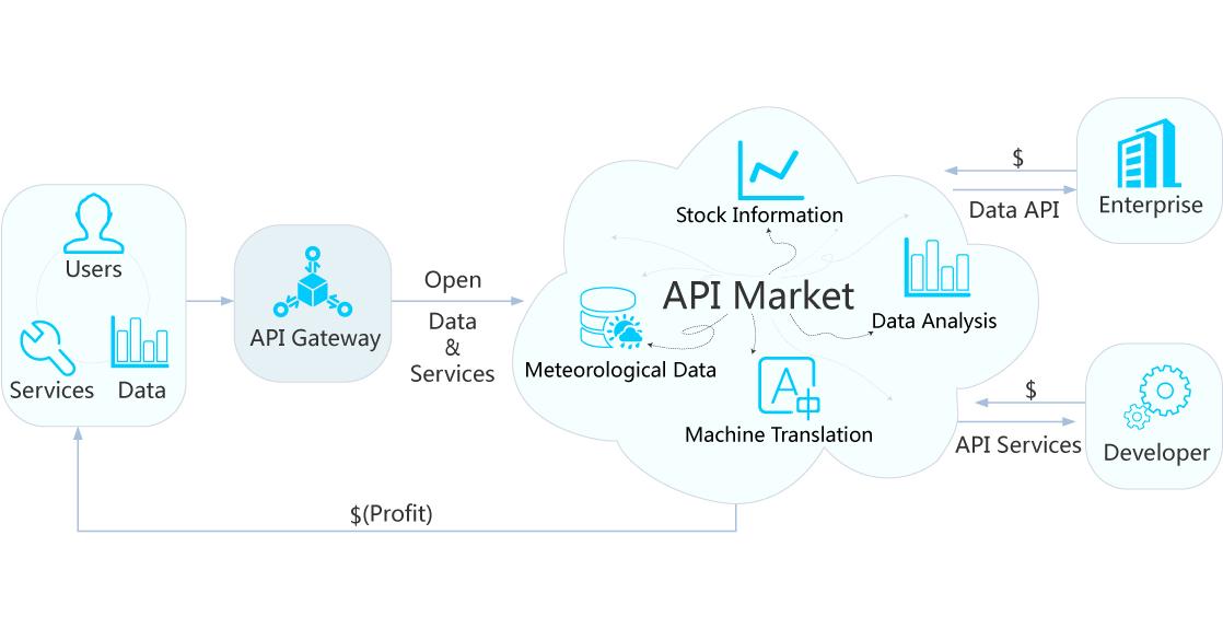 Embrace API Economy