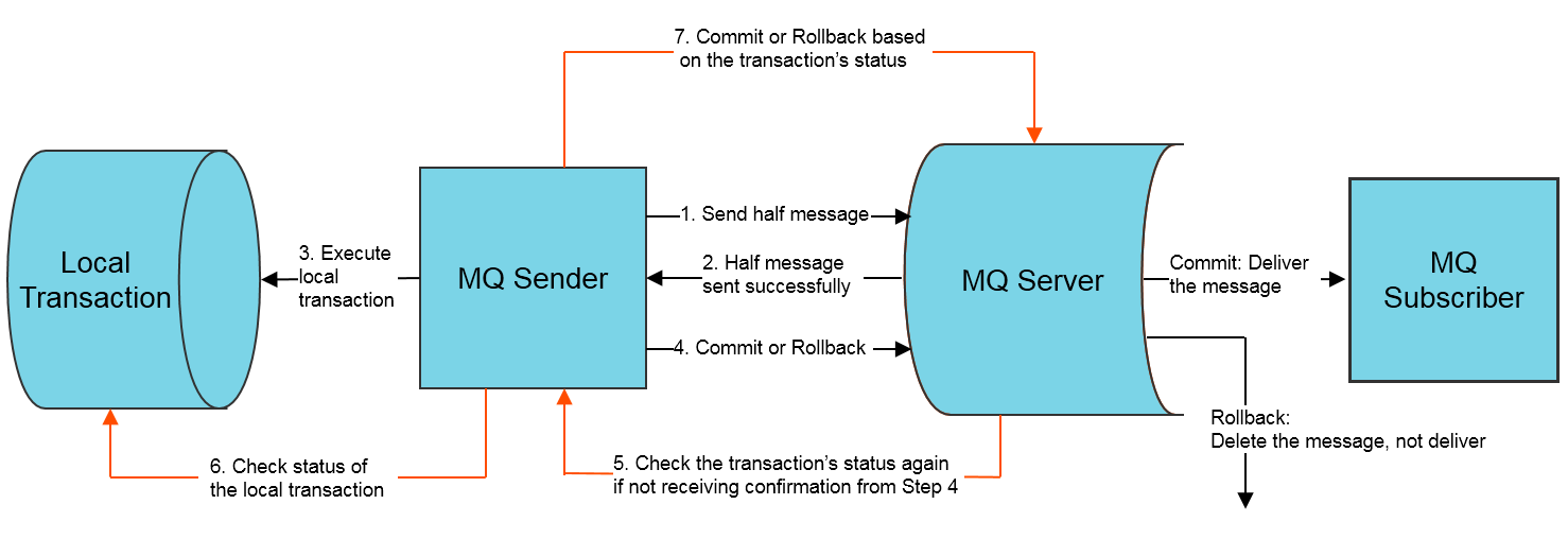 MQ Transactional Message Interaction Process