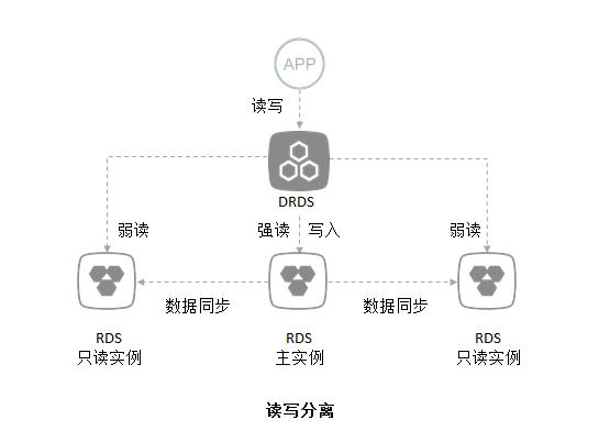 阿里云分布式关系型数据库原理是什么?