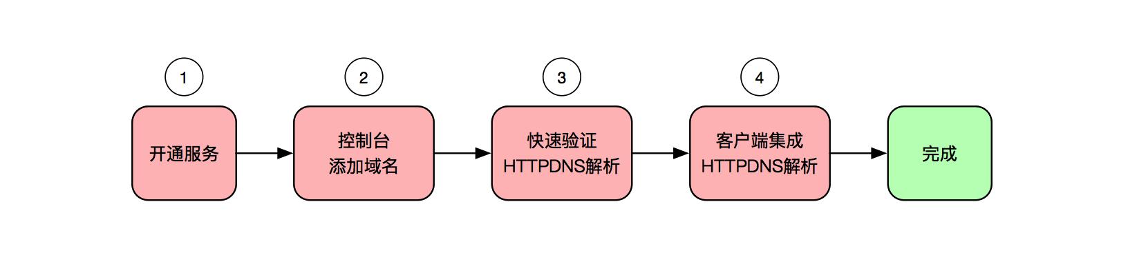 HTTPDNS接入步骤