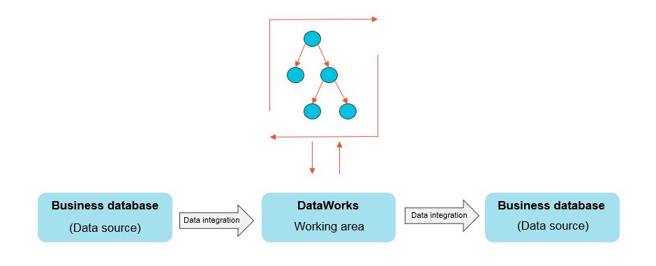 DataWorsStep3
