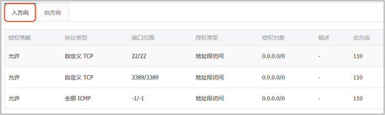 ECS _ VPC _ 默认安全组 2
