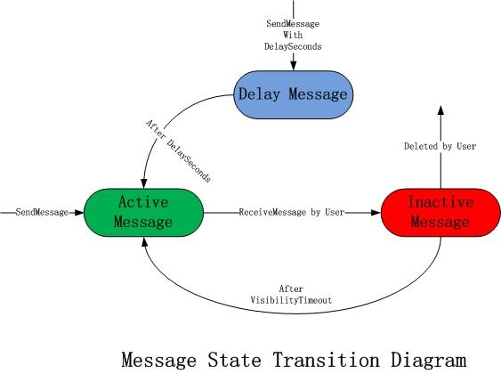 mns_message_status