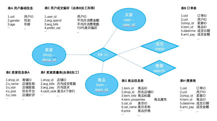 实体关系模型示例