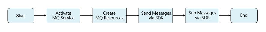 quickstart_process
