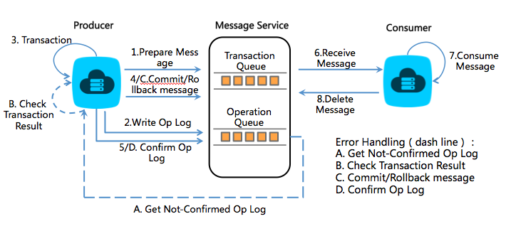 Transaction Message