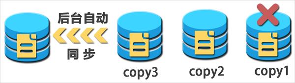 数据保护机制