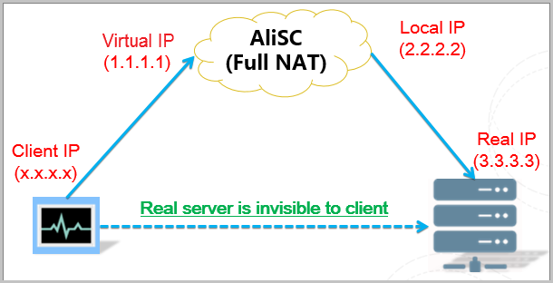 Anti-DDoS Pro diagram