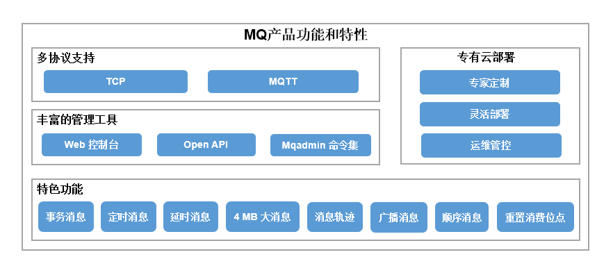国内中文站 MQ产品功能和特性