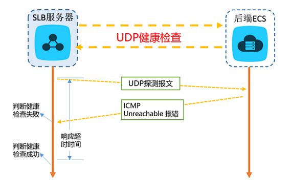 UDP协议健康检查机制