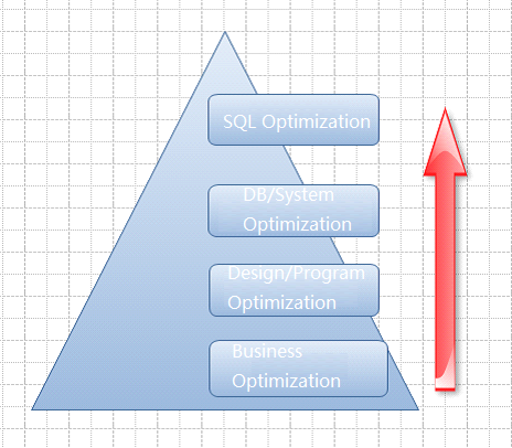optimization pyramid