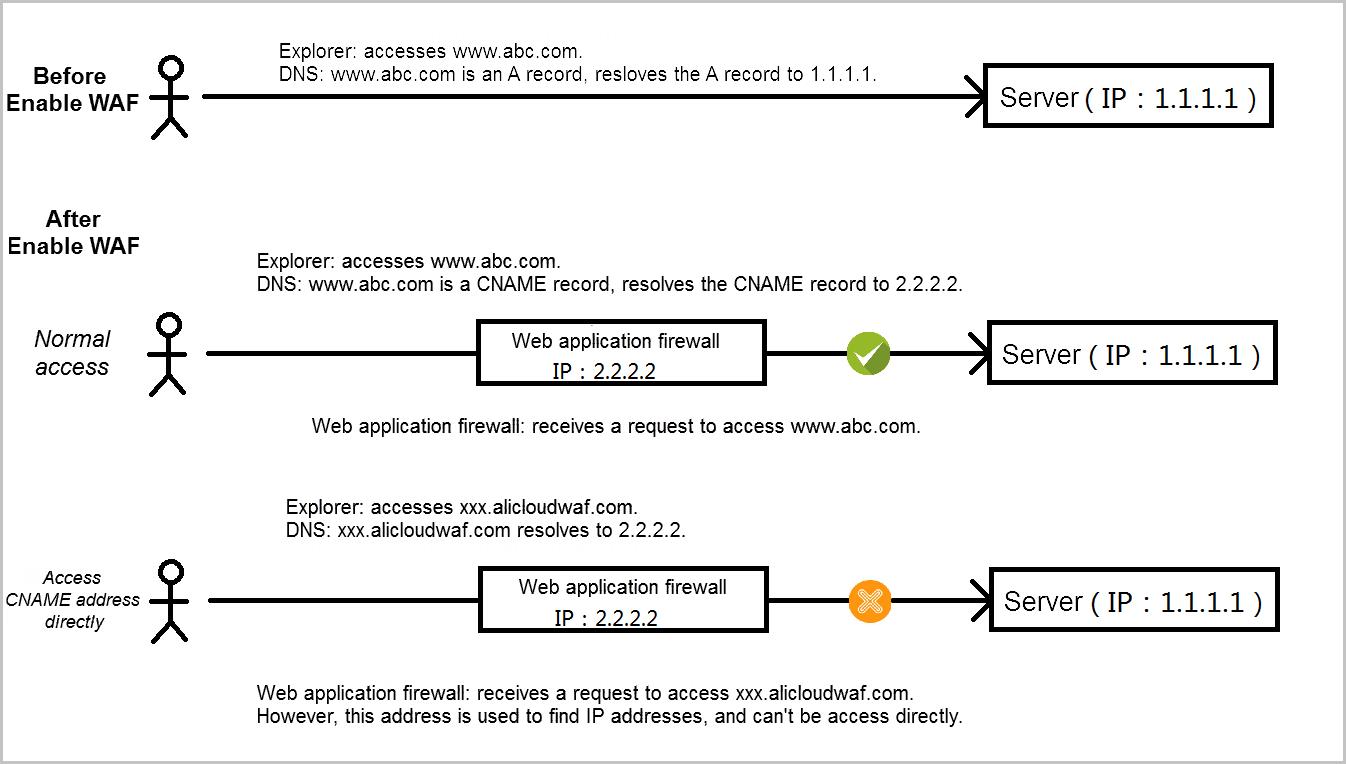 WAF CNAME access principle