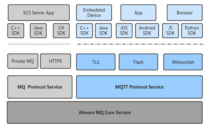 mqtt-overview