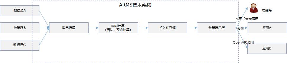 arch_work_flow