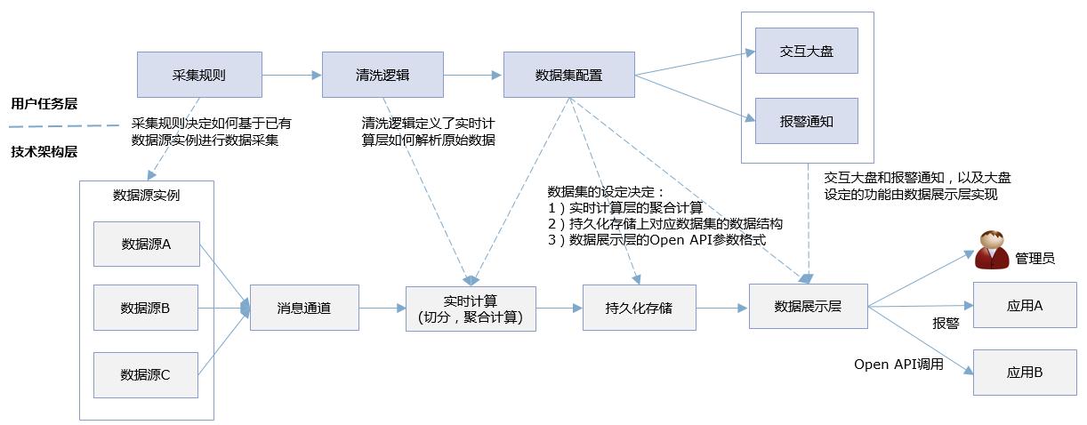 task_arch_work_flow