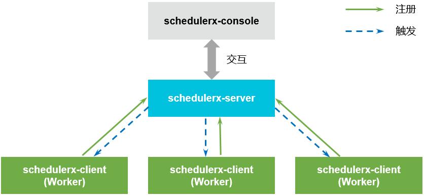 SchedulerX 架构