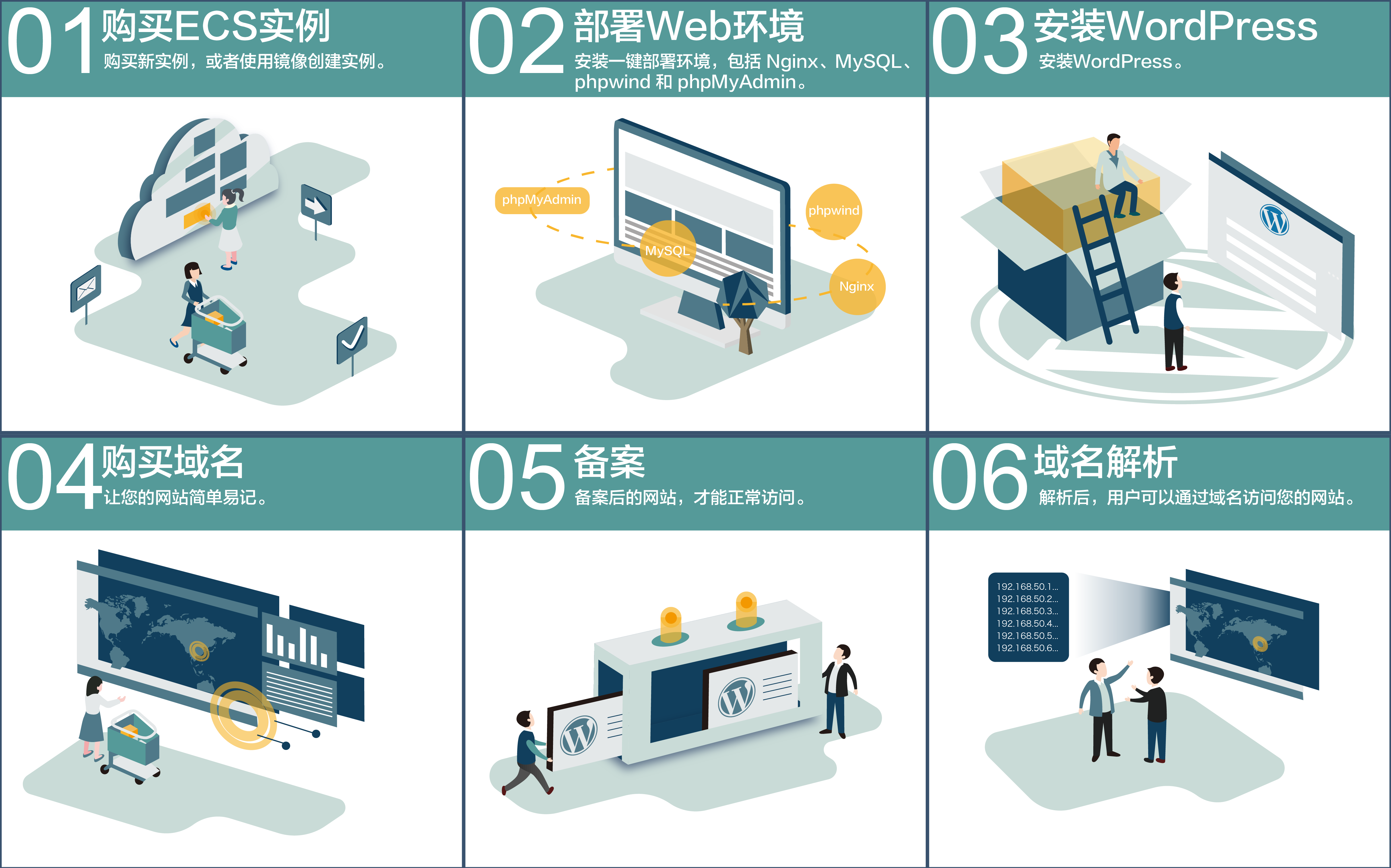 搭建WordPress流程图