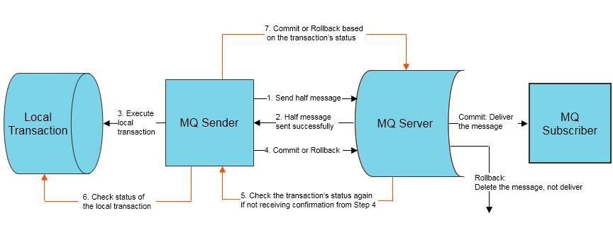 mq-transactional-msg