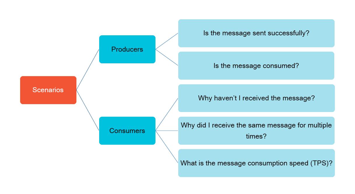 Message tracing scenarios