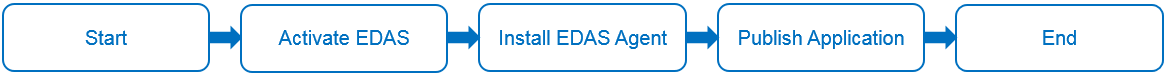 edas-quickstart-process