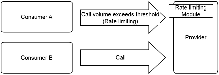 Rate limiting rule