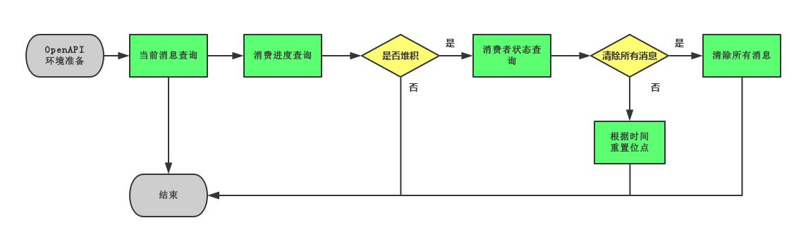 msg-accumulation