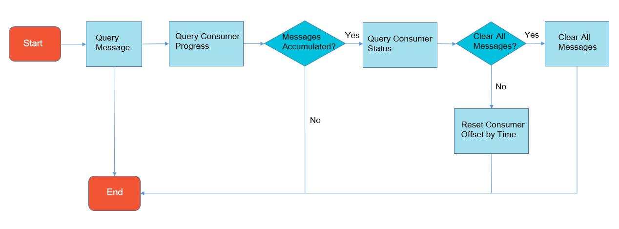 message accumulation query-api