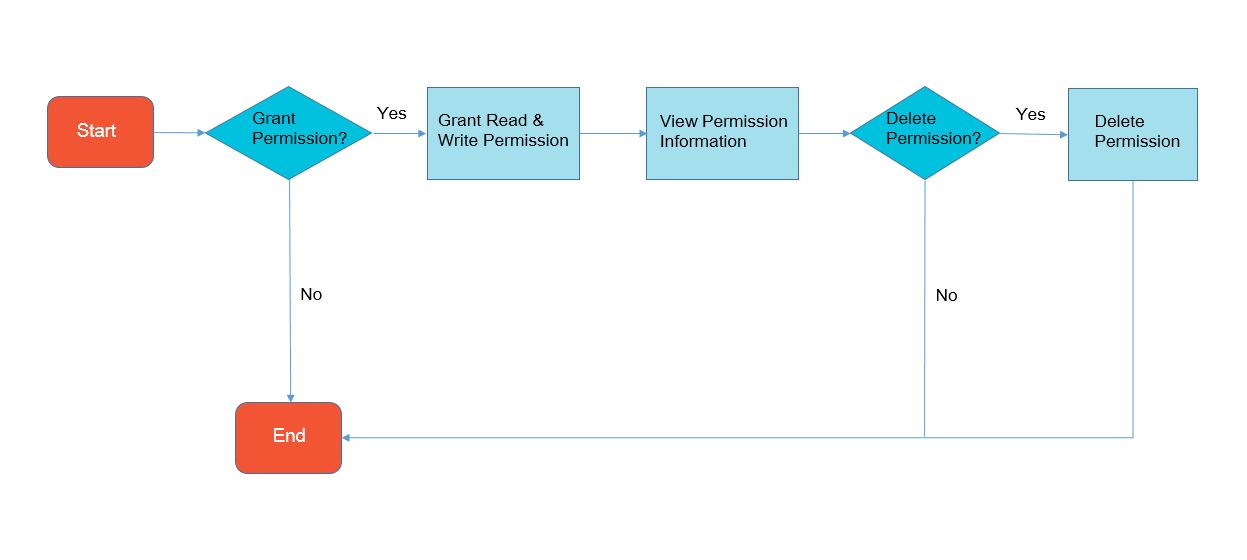 resource authorization query-api