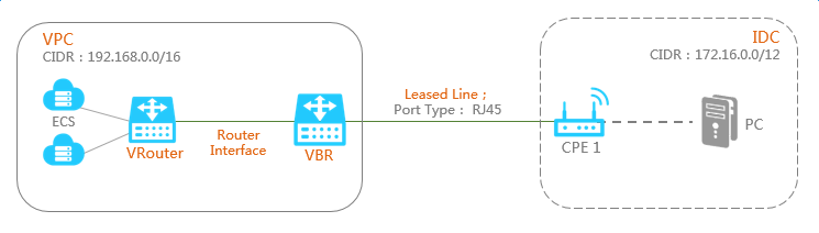 Access a VPC over a physical connection