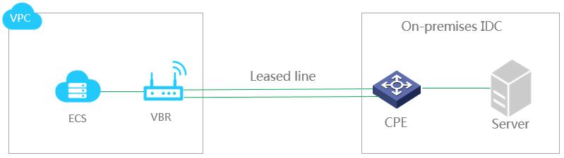 Leasedline